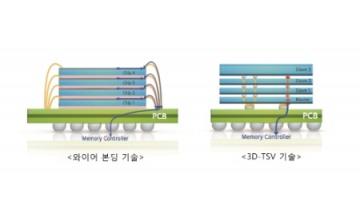 삼성전자, 업계 최초 '12단 3D-TSV' 패키징 기술 개발 진행