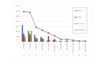 타이어 브랜드평판  2월 빅데이터 분석결과 '금호타이어' 톱…한국타이어·넥센타이어 順