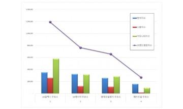 주유소 브랜드평판 2월 빅데이터 분석 1위는 GS칼텍스…2위 SK에너지, 3위 현대오일뱅크