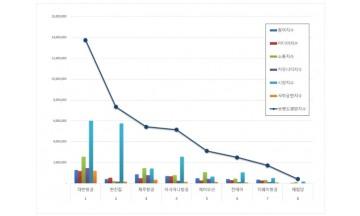 항공사 상장기업 브랜드평판 2월 빅데이터 분석 1위는 '대한항공'