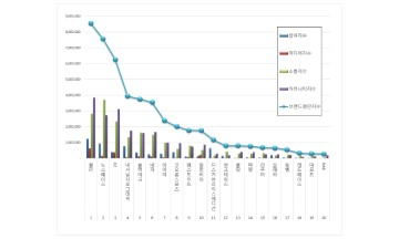 아웃도어 브랜드평판 2월 빅데이터 분석 1위는 휠라…노스페이스·K2 順