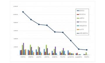 신용카드 브랜드평판 2월 빅데이터 분석 1위는 우리카드... 2위 현대카드, 3위 삼성카드 順