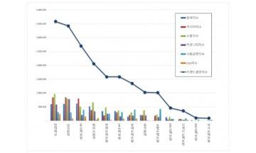 손해보험 브랜드평판 2월 빅데이터 분석 1위는 현대해상... 2위 삼성화재, 3위 KB손해보험 順
