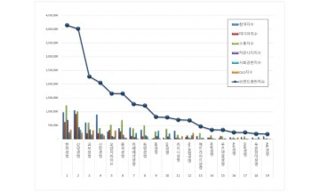 생명보험 브랜드평판 2월 빅데이터분석 1위는 한화생명... 2위 삼성생명, 3위 교보생명 順
