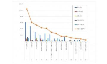 독립 보험대리점 (GA) 브랜드평판 2월 빅데이터분석 1위는 '피플라이프'