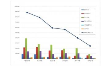 지방은행 브랜드평판 2월 빅데이터 분석 1위는 대구은행... 2위 부산은행, 3위 경남은행 順