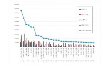 보이그룹 개인 브랜드평판 2월 빅데이터분석 1위는 방탄소년단 '지민'