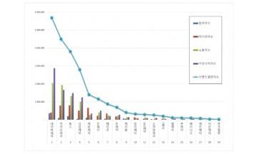 간편결제 브랜드평판 2020년 2월 빅데이터 분석 결과 '네이버페이' 톱