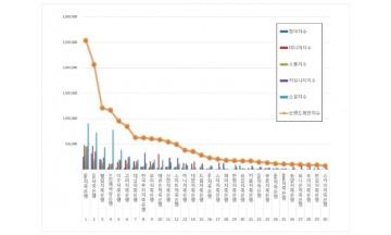 저축은행 브랜드평판 2월 빅데이터 분석 1위는 SBI저축은행