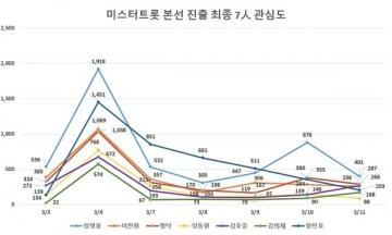 미스터트롯 '임영웅·장민호', 온라인 관심도 1,2위 기록