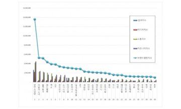 아이돌그룹 100대 브랜드평판 3월 빅데이터 분석 1위는 방탄소년단... 2위 이달의소녀, 3위 블랙핑크 順