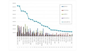 아이돌 개인 100대 브랜드평판 3월 빅데이터 분석 1위는 방탄소년단 지민