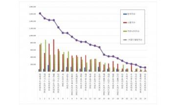 트리트먼트 브랜드평판 3월 빅데이터 분석 1위는 미쟝센…2위 케라시스,  3위 아모스 順
