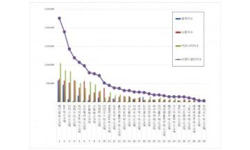마스크팩 브랜드평판 3월 빅데이터 분석 1위는 '메디힐'
