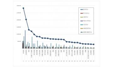 포장재 상장기업 브랜드평판 3월 빅데이터 분석 결과 '락앤락' 톱