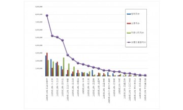 공기청정기 브랜드평판 3월 빅데이터 분석 1위는 LG퓨리케어... 2위 위닉스,  3위 다이슨 順