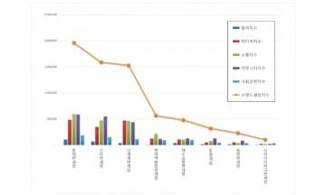 면세점 브랜드평판 4월 빅데이터 분석 결과 '롯데면세점' 톱