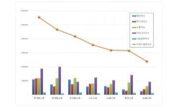 홈쇼핑 브랜드평판 4월 빅데이터 분석 1위는 롯데홈쇼핑... 2위 현대홈쇼핑, 3위 공영홈쇼핑 順
