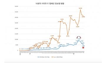 '사회적 거리두기 캠페인' 동력 추락…코로나19 재확산 우려↑