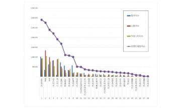 치킨전문점 브랜드평판 5월 빅데이터 분석 1위는 교촌치킨... 2위 BBQ, 3위 BHC 順