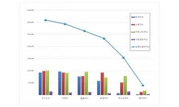 대형마트 브랜드평판 5월 빅데이터 분석 결과 '코스트코' 톱…이마트·홈플러스 순