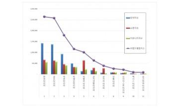 타이어 브랜드평판 5월 빅데이터 분석 1위는 '한국타이어'