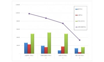 주유소 브랜드평판 5월 빅데이터 분석 결과 'GS칼텍스' 톱