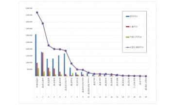 택배 브랜드평판 5월 빅데이터 분석 1위는 CJ대한통운