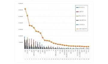 대기업집단 브랜드평판 5월 빅데이터 분석 1위는 삼성... 2위 네이버,  3위 KT 順