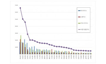 CEO 브랜드평판 5월 빅데이터 분석결과...1위 삼성 이재용, 2위 셀트리온 서정진, 3위 SK 최태원 順