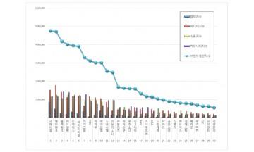 걸그룹 브랜드평판 5월 빅데이터분석 1위는 오마이걸... 2위 에이핑크, 3위  블랙핑크 順