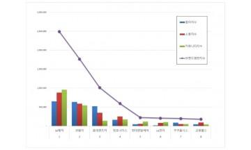 렌탈 브랜드평판 5월 빅데이터 분석 1위는 SK매직... 2위 코웨이, 3위 롯데렌트카 順