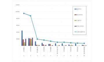 우유 브랜드평판 5월 빅데이터 분석 1위는 서울우유…매일우유·빙그레우유 順