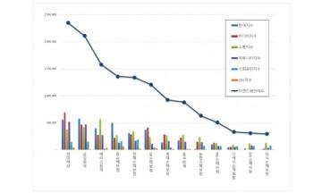 손해보험 브랜드평판 5월 빅데이터 분석 1위는 현대해상... 2위 삼성화재, 3위 메리츠화재 順