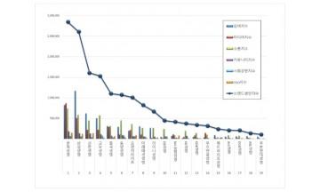 생명보험 브랜드평판 5월 빅데이터 분석 1위는 한화생명... 2위 삼성생명, 3위 신한생명 順