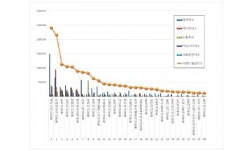 자산운용사 브랜드평판 5월 빅데이터 분석 1위는 메리츠자산운용