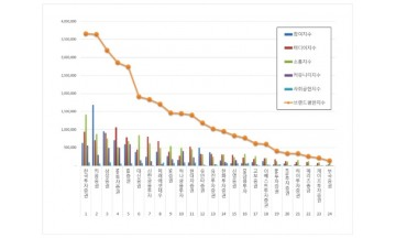 증권 브랜드 2020년 5월 빅데이터 분석 1위는 한국투자증권... 2위 키움증권,  3위 삼성증권 順