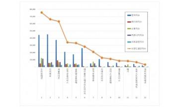 독립보험대리점 (GA) 브랜드평판 5월 빅데이터 분석 1위는 '프라임에셋'