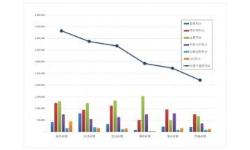 지방은행 브랜드평판 5월 빅데이터 분석 1위는 광주은행... 2위 부산은행, 3위 경남은행 順