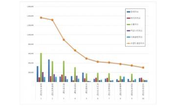 부동산신탁 브랜드평판 5월 빅데이터 분석 1위는 '한국자산신탁'