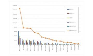 캐피탈 브랜드평판 5월 빅데이터 분석 결과 '현대캐피탈' 톱
