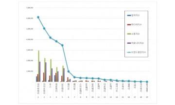 간편결제 브랜드평판 5월 빅데이터 분석 1위는 네이버페이…카카오페이·토스 順