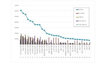 보이그룹 개인 브랜드평판 5월 빅데이터 분석 1위는 방탄소년단 지민... 2위 엑소 백현