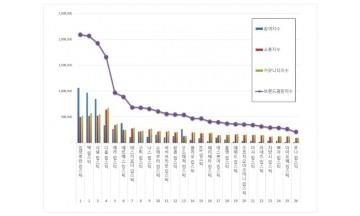 립스틱 브랜드평판 5월 빅데이터 분석 1위는 '입생로랑 립스틱'