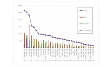 로션 브랜드평판 5월 빅데이터 분석 1위는 피지오겔...  2위 세타필,  3위 설화수 順