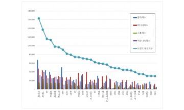 국산자동차 브랜드평판 5월 빅데이터 분석 1위는 아반떼... 2위 그랜저, 3위 K5 順