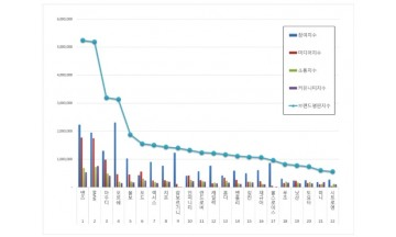 수입자동차 브랜드평판 5월 빅데이터 분석 1위는 벤츠... 2위  BMW,  3위 아우디 順