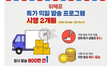 위메프, 특가 익일발송 시행 2개월…정시 발송 800만건 돌파