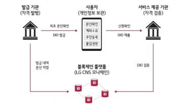 LG CNS·에버님, DID 글로벌 표준 구축 위한 MOU 체결