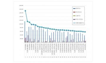 전문대학 브랜드평판 5월 빅데이터 분석 1위는 국제대학교... 2위 서울예술대학교, 3위 경복대학교 順
